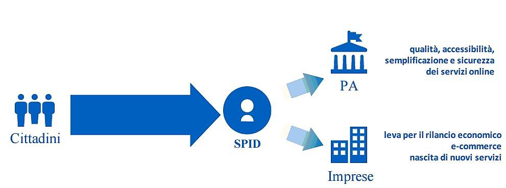 SPID - Sistema Pubblico per l'Identità Digitale