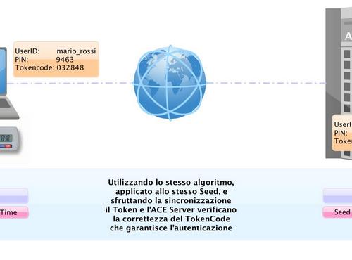 Autenticazione: Metodi per verificare l'identità in informatica