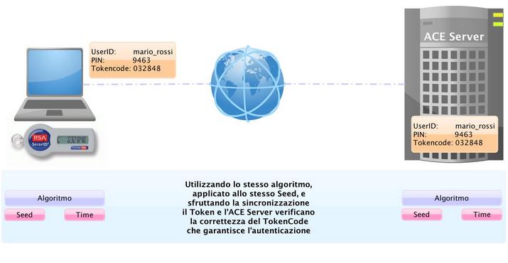 Schema di funzionamento del token RSA SecurID