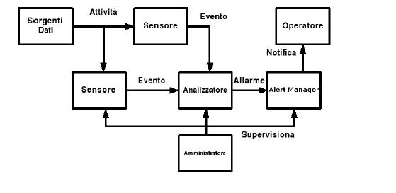 Schema funzionamento relativo agli IDS