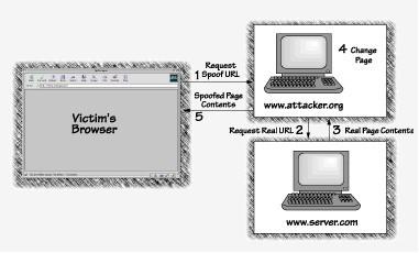 Schema riassuntivo di un attacco di tipo Web Spoofing