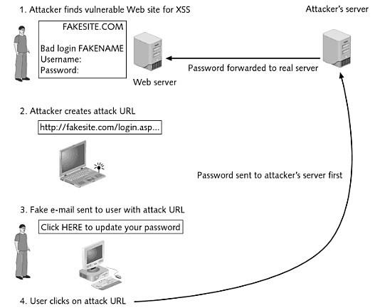 Schema riassuntivo relativo ad un attacco di tipo Cross Site Scripting
