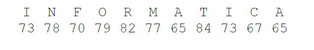 Sequenza di numeri corrispondenti a dei dati (personal computer)