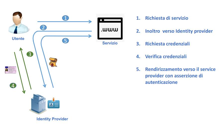 Sistema SPID - Sistema Pubblico per l'Identità Digitale