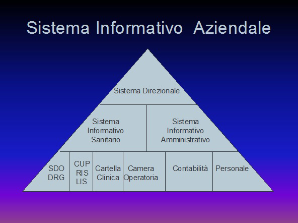 Sistema informativo aziendale nella sanità