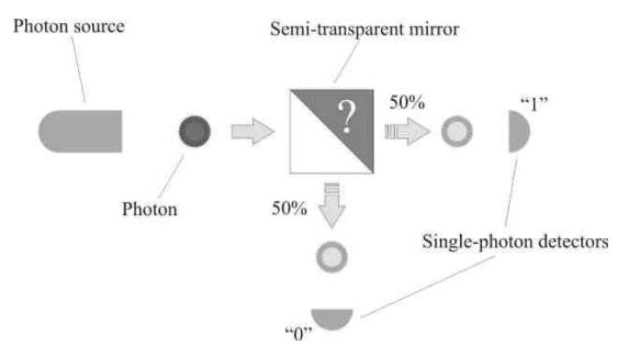 Sistema ottico utilizzato per generare numeri casuali