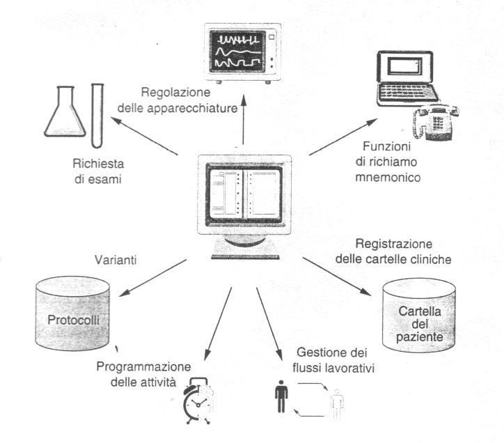 Sistemi di protocolli attivi