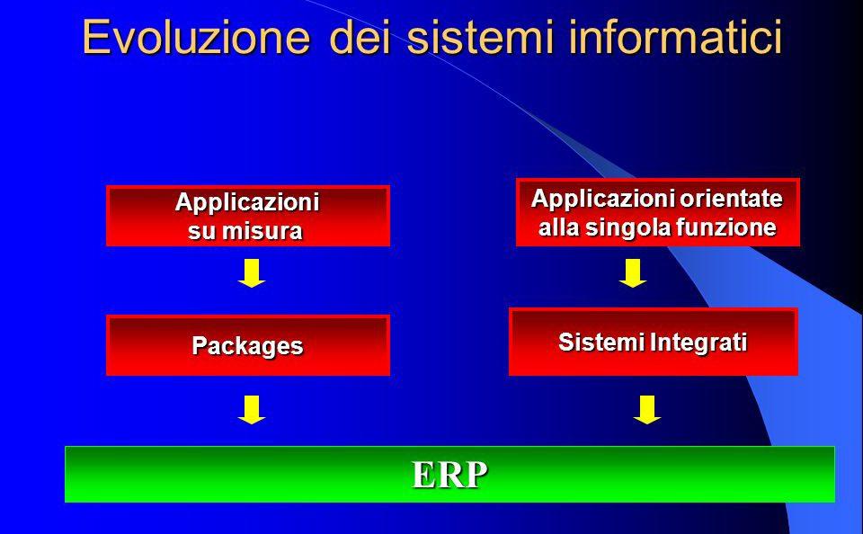 Sistemi gestionali integrati ERP