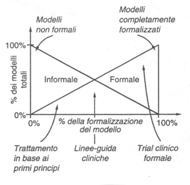 Sistema informativo formale ed informale