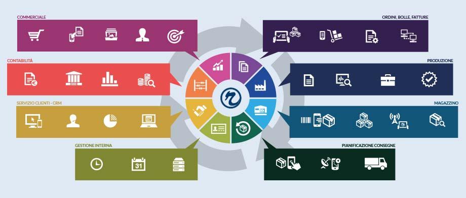 Sistemi informativi integrati ERP