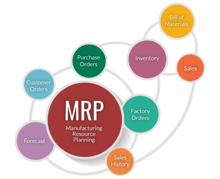 Sistemi informativi per la produzione: MRP, MPS e MRP II