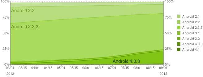 Statistiche della distribuzione delle varie versioni sul totale dei dispositivi Android