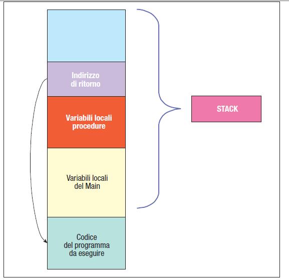 Stato dello stack in seguito alla chiamata di una procedura secondaria