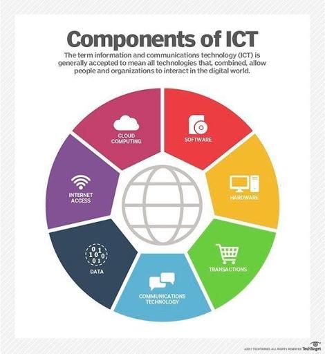 Tecnologie dell'Informazione e della Comunicazione (ICT)