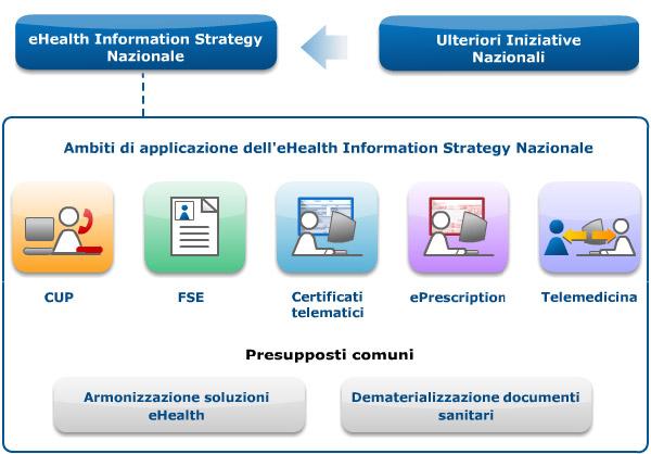 Applicazione dell'eHealth nei servizi sanitari