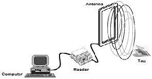 il lettore per i tag RFID