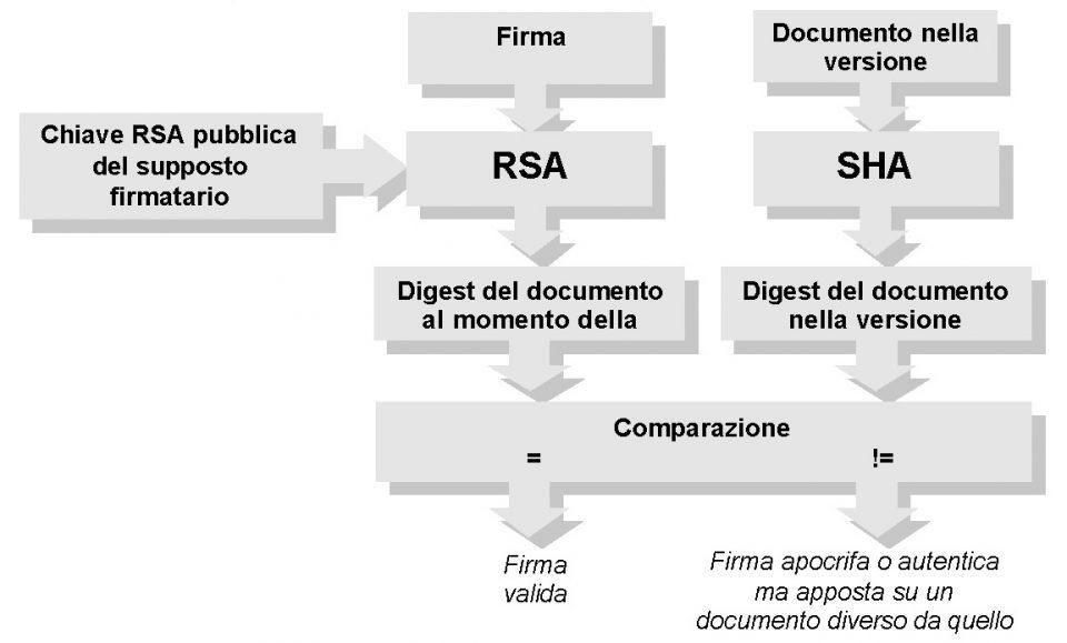 Algoritmo per implementare la firma digitale in sicurezza informatica - Rimuovere la firma digitale