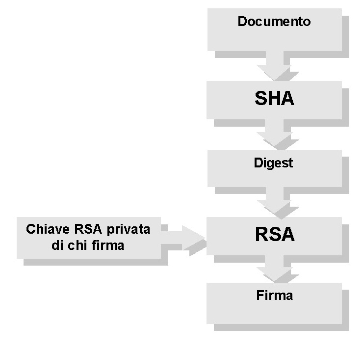 Algoritmo per implementare la firma digitale in sicurezza informatica