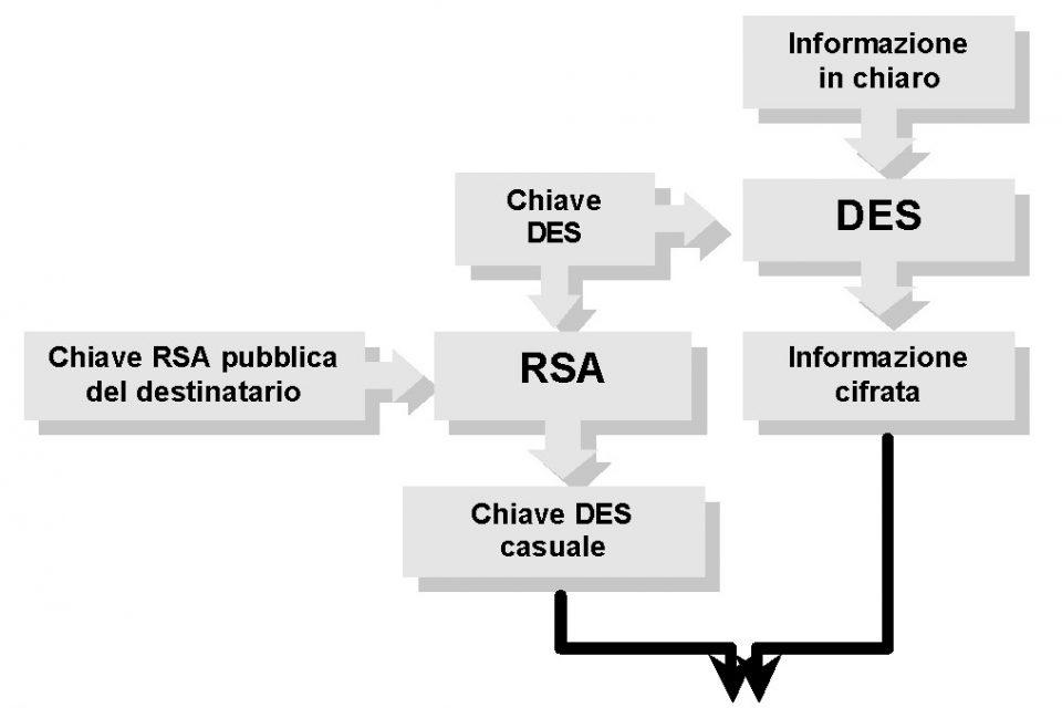 Algoritmo per implementare la riservatezza in sicurezza informatica