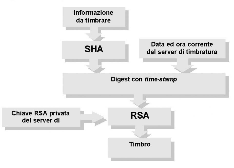 Algoritmo per implementare la timbratura in sicurezza informatica