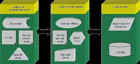 Architettura applicazione Web-based