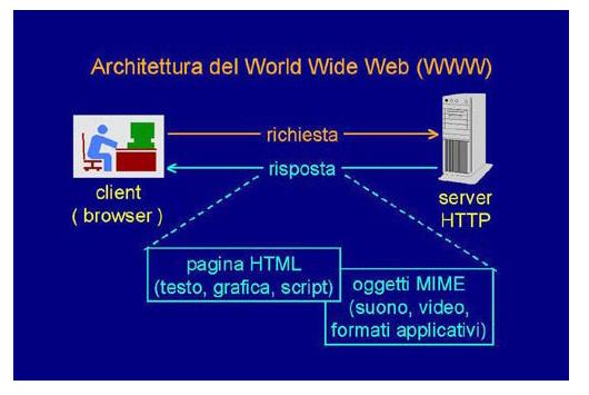 Architettura del World Wide Web (WWW)