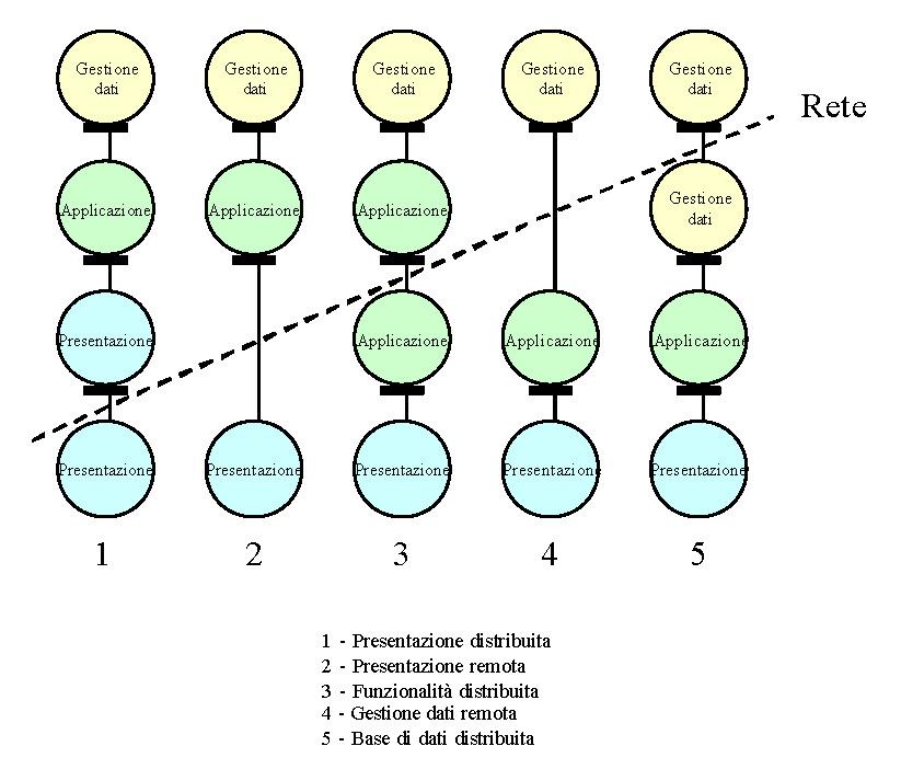 Architetture layer e tier (architecture layer and tier)
