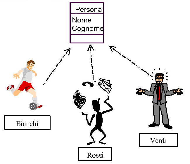 Astrazione di classe nella Modellazione orientata agli oggetti