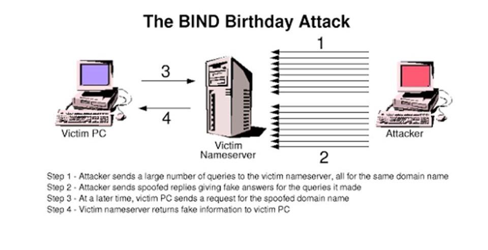 Che cos'è l'Attacco del compleanno e come proteggersi