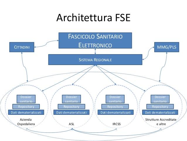 Cartella Clinica Elettronica e Fascicolo Sanitario Elettronico (FSE) - Architettura