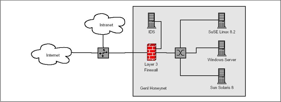 Classificazione delle reti honeynet - Honeynet di prima generazione