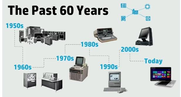 Come sono nati i Computer dei nostri giorni