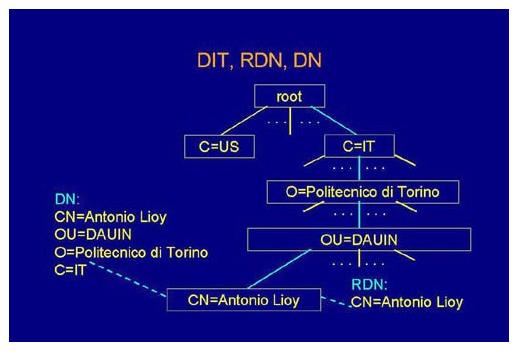 DIT, RDN e DN nei sistemi distribuiti