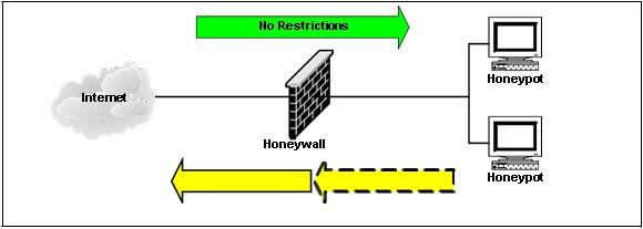 Data Control per reti honeynet