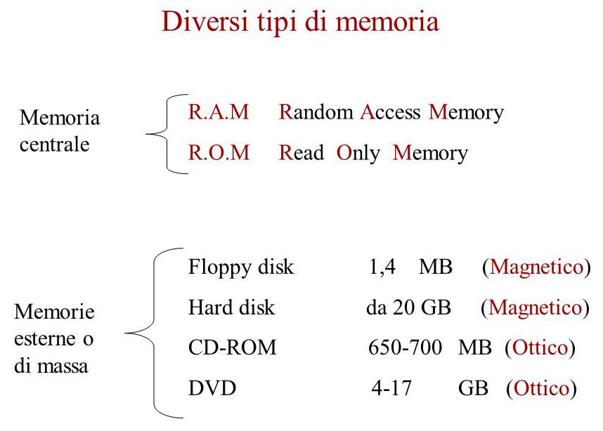 Definizione di Memorie di massa