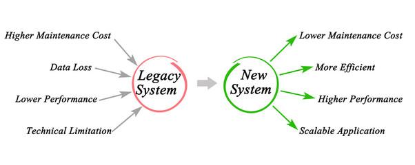 Definizione di Sistema Legacy (Legacy System)