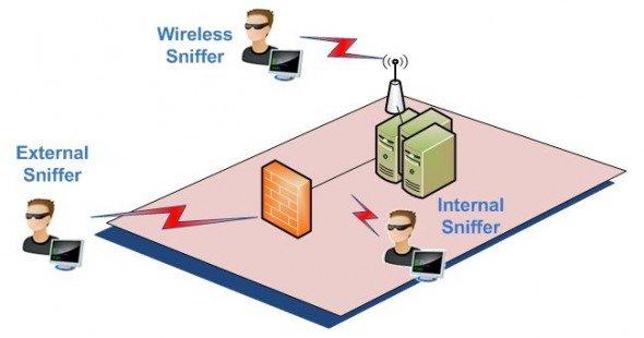 Definizione di Sniffing in informatica