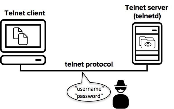 Definizione di Telnet