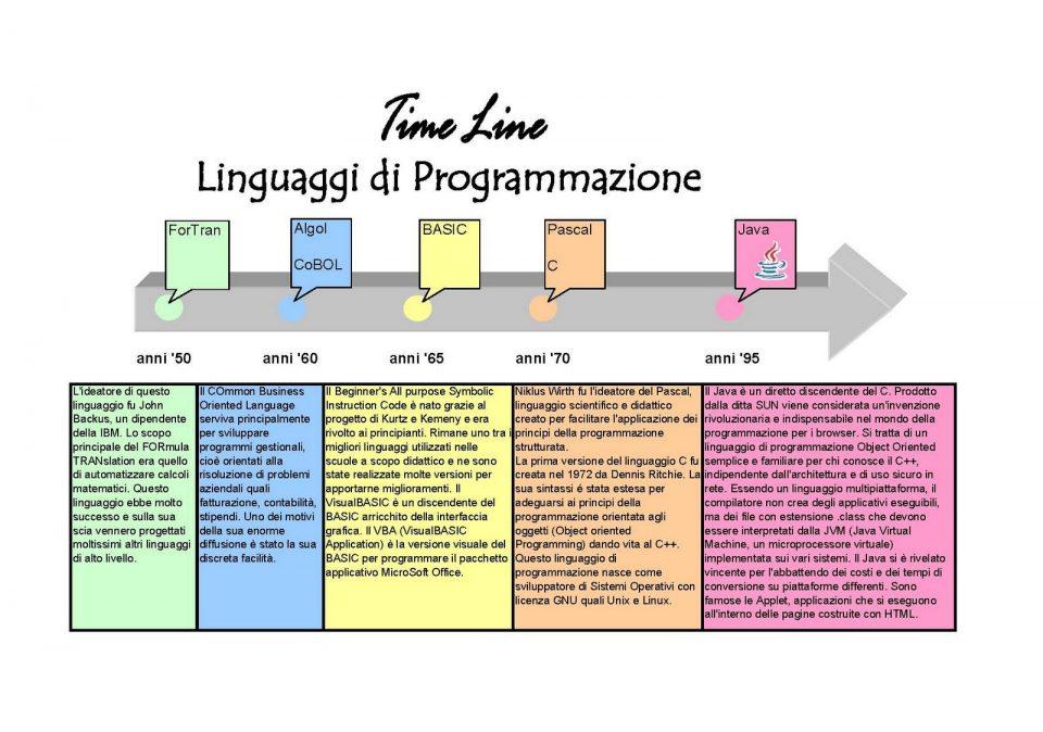 Definizione di linguaggio di programmazione - Classificazione