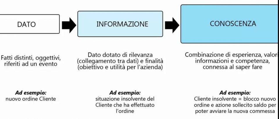 Definizione e distinzione tra Dati e Informazioni
