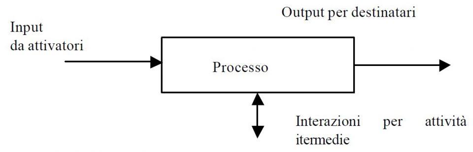 Descrizione generica di un processo aziendale
