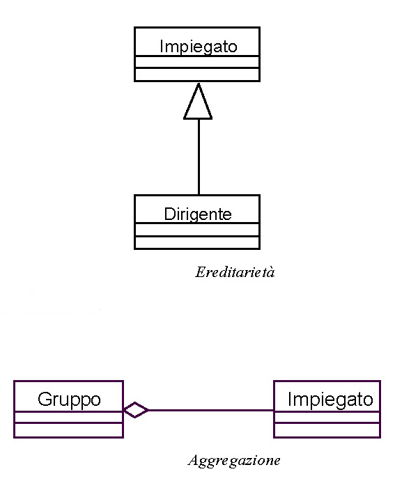 Ereditarietà e aggregazione nella Modellazione orientata agli oggetti