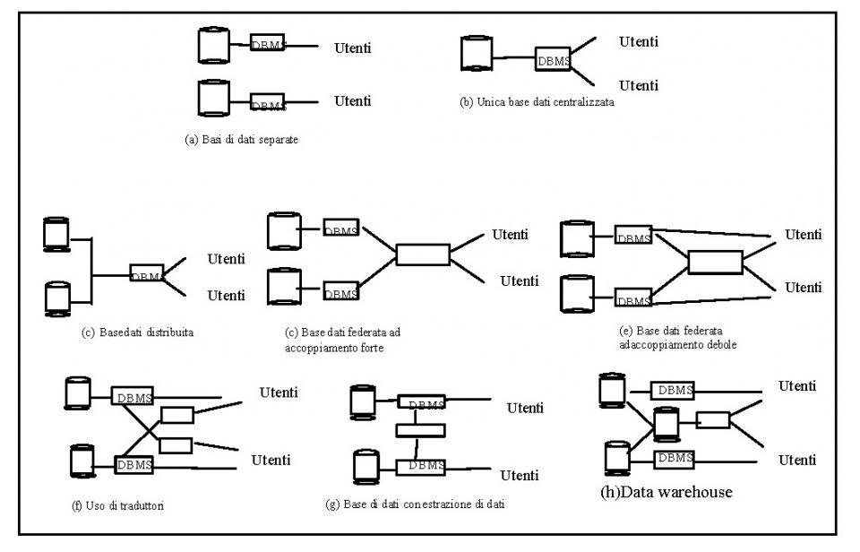 Forme di integrazione tra basi di dati (integrazione database)