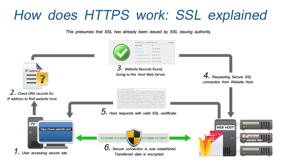 Funzionamento del protocollo SSL (Secure Sockets Layer)