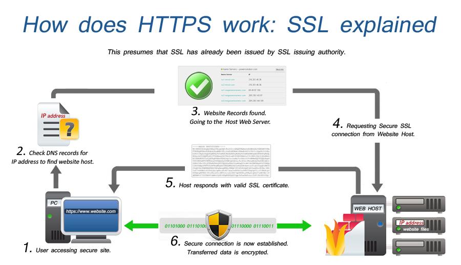 Funzionamento del protocollo SSL (Secure Sockets Layer)