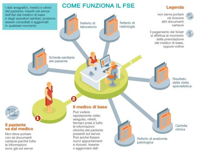 I molteplici vantaggi del Fascicolo Sanitario Elettronico (FSE)
