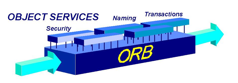 I servizi offerti dal middleware CORBA