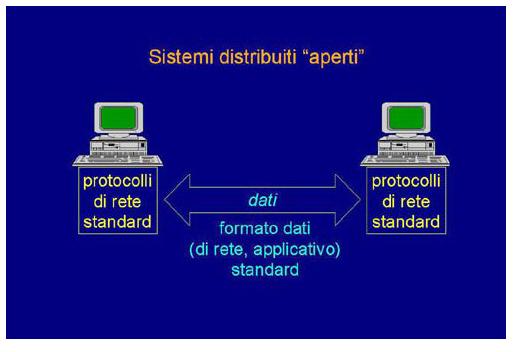 I sistemi distribuiti aperti