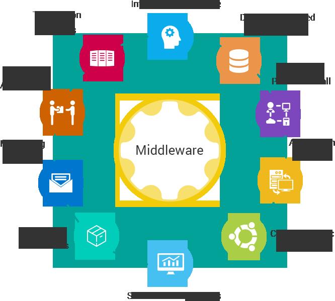 Il Middleware