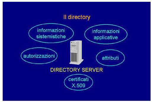 Il directory server nei sistemi distribuiti